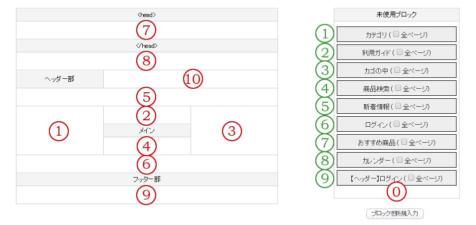 EC-CUBE ブロック設置場所図
